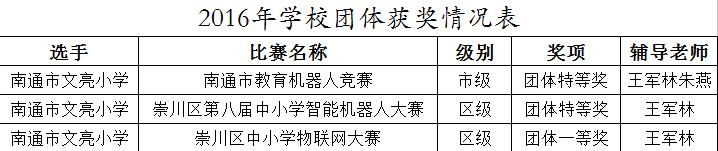 【行知文亮】梅花香自苦寒来——南通市文亮小学信息学科系列运动效果展现