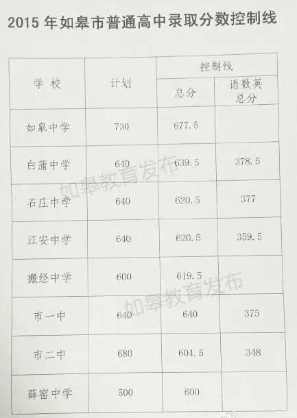 2015南通平凡高中登科分数线发表!(附南通人挤破头都想进的10所最牛中学)