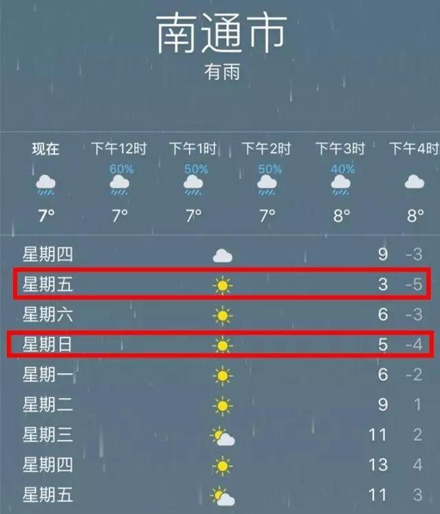 【交通929-5℃!南通最冷的时分终于来啦!更恐惧的是本周还要……】