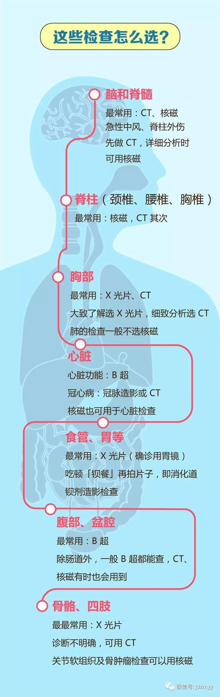 CT、核磁、X光、B超有啥区别?体检不必犯含糊了!