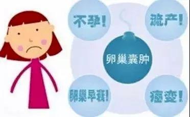 【萌妹子变身女男人?警惕多囊卵巢致不孕不育!】