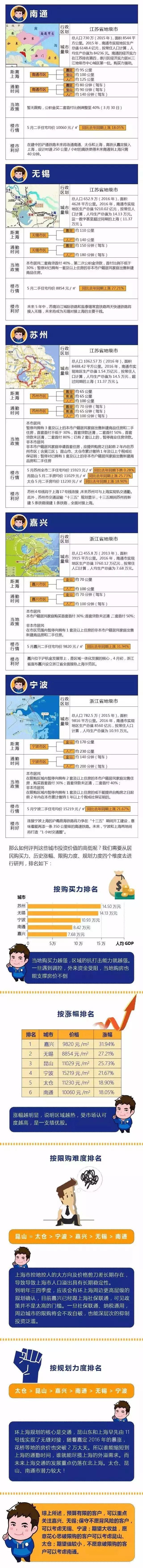 @南通人 真的不思索买套房?环上海都市圈,南通房产市场开展潜力较大